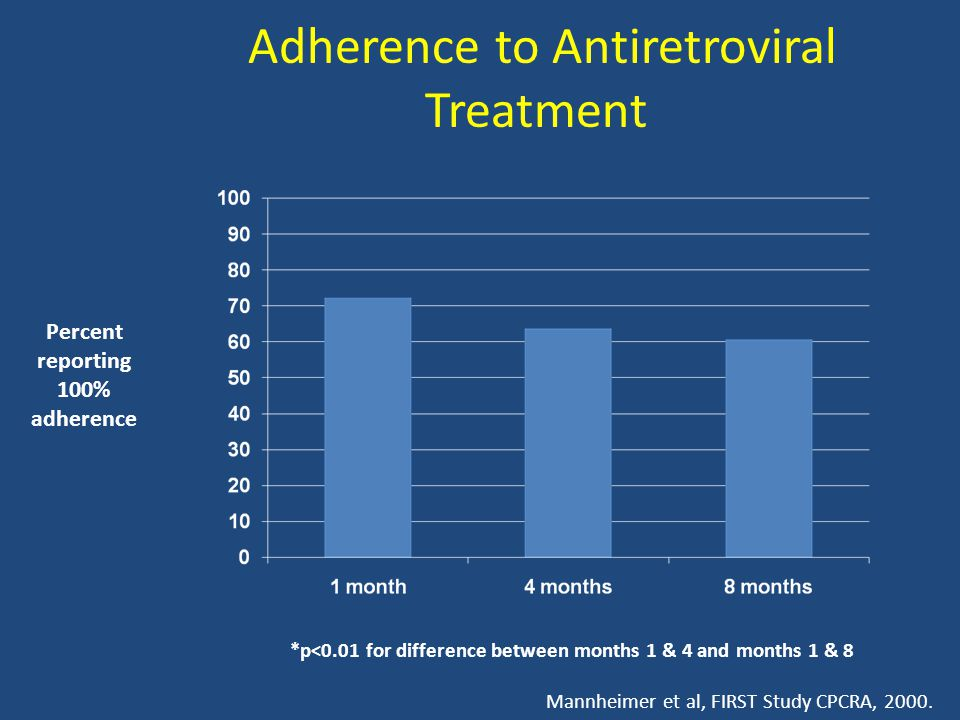 Adherence to Antiretroviral Treatment *p<0.01 for difference between months 1 & 4 and months 1 & 8 Mannheimer et al, FIRST Study CPCRA, 2000.