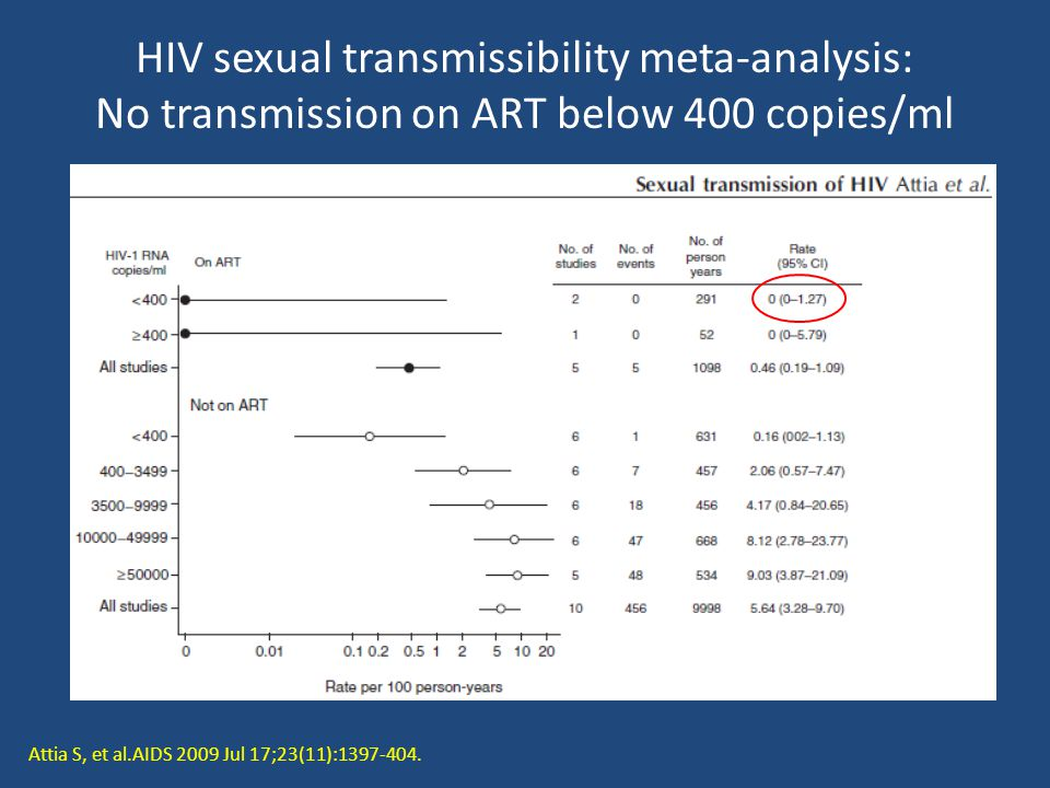 HIV sexual transmissibility meta-analysis: No transmission on ART below 400 copies/ml Attia S, et al.AIDS 2009 Jul 17;23(11):1397-404.