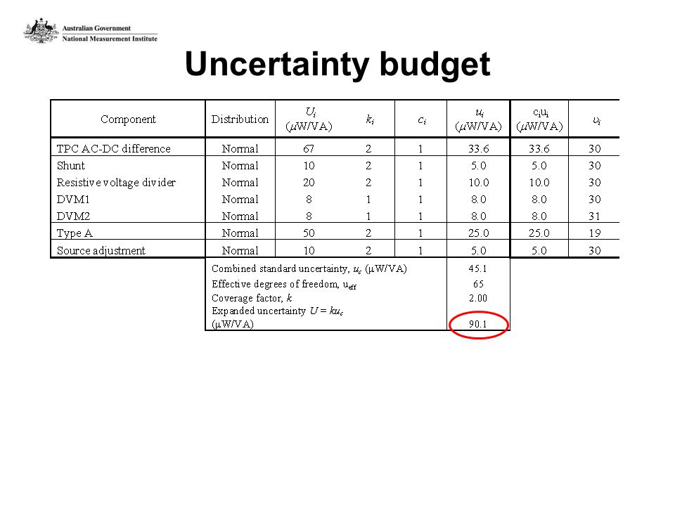 Uncertainty budget