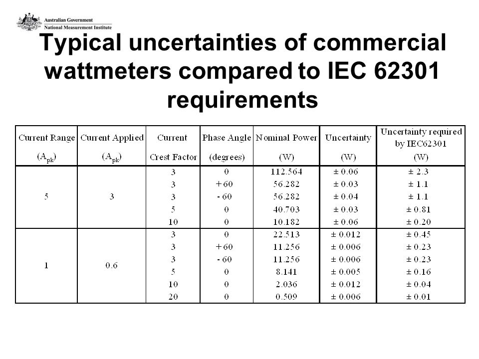 Typical uncertainties of commercial wattmeters compared to IEC 62301 requirements
