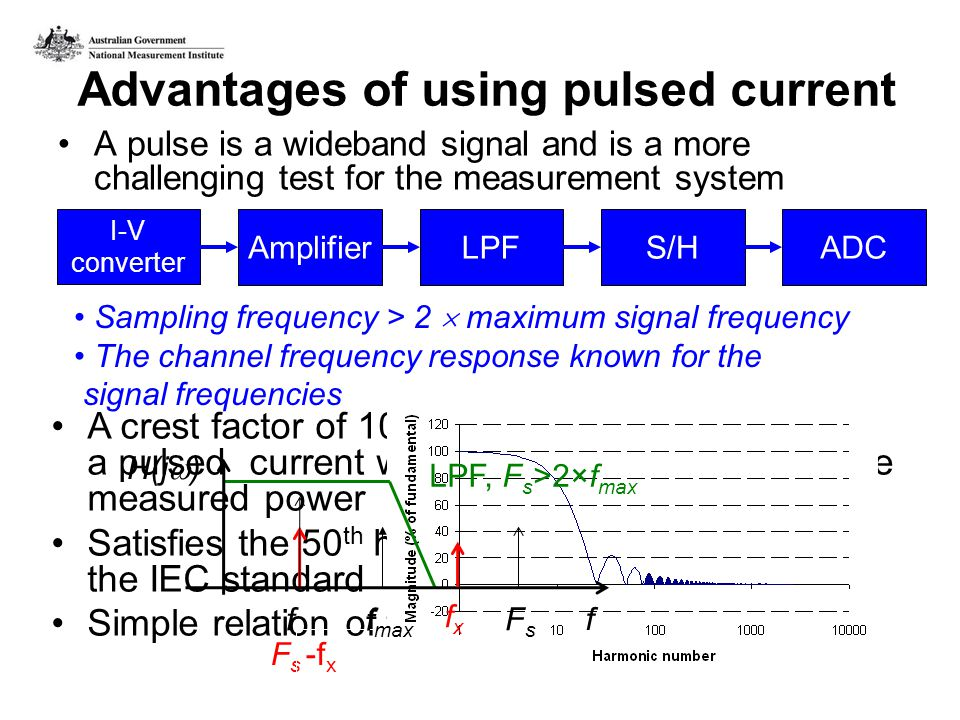 Advantages of using pulsed current A pulse is a wideband signal and is a more challenging test for the measurement system I-V converter AmplifierLPFS/HADC Sampling frequency > 2 maximum signal frequency The channel frequency response known for the signal frequencies A crest factor of 10 is more easily achieved with a pulsed current waveform while maximizing the measured power Satisfies the 50 th harmonic recommendation of the IEC standard Simple relation of the CF with the power FsFs -f x LPF, F s >2×f max fxfx FsFs f f H(j ) f max