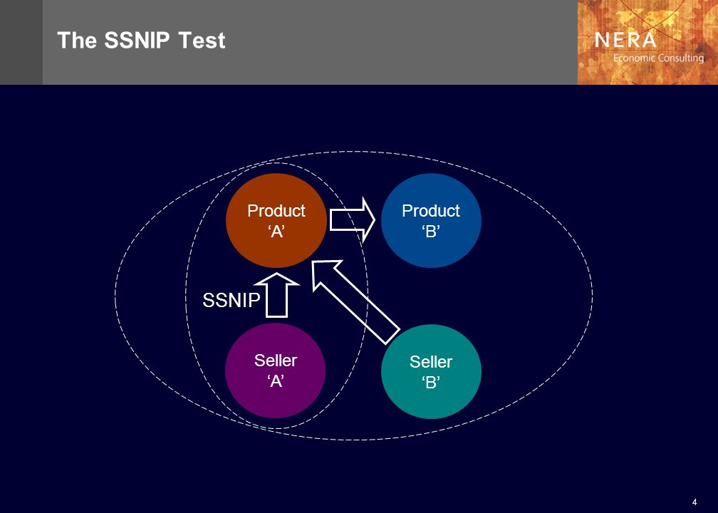 4 The SSNIP Test Seller A Product A Product B Seller B SSNIP