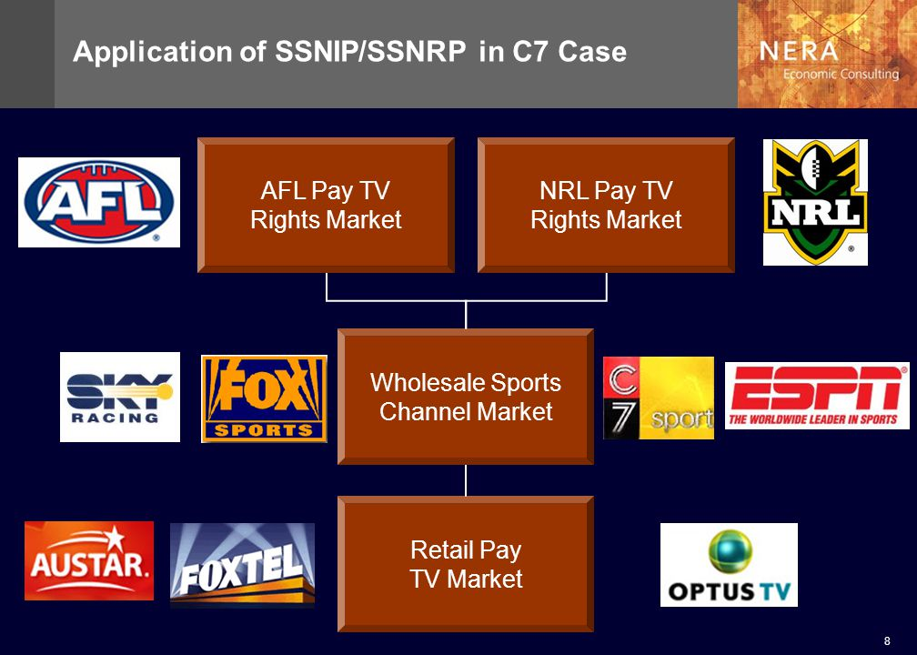 8 Application of SSNIP/SSNRP in C7 Case AFL Pay TV Rights Market NRL Pay TV Rights Market Wholesale Sports Channel Market Retail Pay TV Market