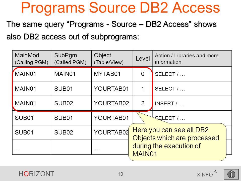 HORIZONT 10 XINFO ® Programs Source DB2 Access MainMod (Calling PGM) SubPgm (Called PGM) Object (Table/View) Level Action / Libraries and more information MAIN01 MYTAB010 SELECT / … MAIN01SUB01YOURTAB011 SELECT / … MAIN01SUB02YOURTAB022 INSERT / … SUB01 YOURTAB010 SELECT / … SUB01SUB02YOURTAB021 INSERT / … ……… The same query Programs - Source – DB2 Access shows also DB2 access out of subprograms: Here you can see all DB2 Objects which are processed during the execution of MAIN01