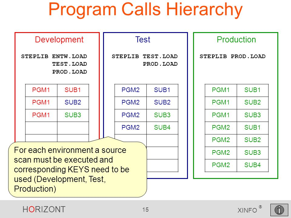 HORIZONT 15 XINFO ® Program Calls Hierarchy DevelopmentTestProduction PGM1SUB1 PGM1SUB2 PGM1SUB3 PGM2SUB1 PGM2SUB2 PGM2SUB3 PGM2SUB4 PGM2SUB1 PGM2SUB2 PGM2SUB3 PGM2SUB4 STEPLIB PROD.LOADSTEPLIB ENTW.LOAD TEST.LOAD PROD.LOAD STEPLIB TEST.LOAD PROD.LOAD PGM1SUB1 PGM1SUB2 PGM1SUB3 For each environment a source scan must be executed and corresponding KEYS need to be used (Development, Test, Production)