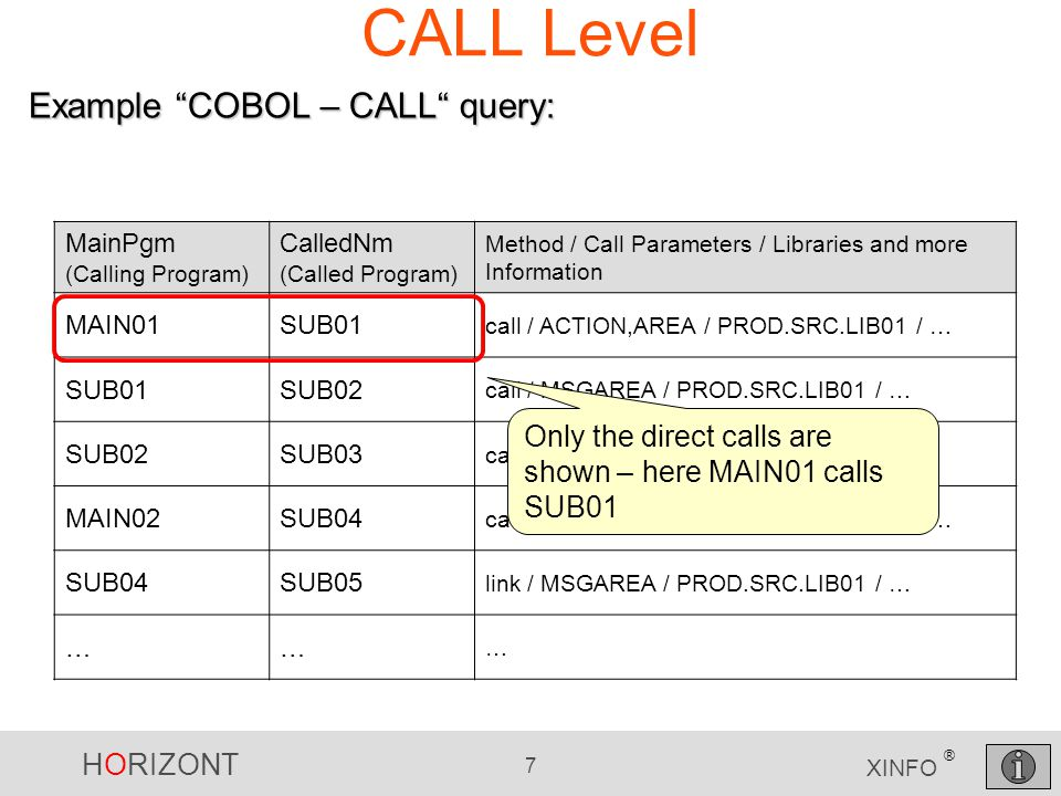HORIZONT 7 XINFO ® CALL Level MainPgm (Calling Program) CalledNm (Called Program) Method / Call Parameters / Libraries and more Information MAIN01SUB01 call / ACTION,AREA / PROD.SRC.LIB01 / … SUB01SUB02 call / MSGAREA / PROD.SRC.LIB01 / … SUB02SUB03 call / MSGAREA / PROD.SRC.LIB01 / … MAIN02SUB04 call / ACTION,AREA / PROD.SRC.LIB01 / … SUB04SUB05 link / MSGAREA / PROD.SRC.LIB01 / … …… … Example COBOL – CALL query: Only the direct calls are shown – here MAIN01 calls SUB01