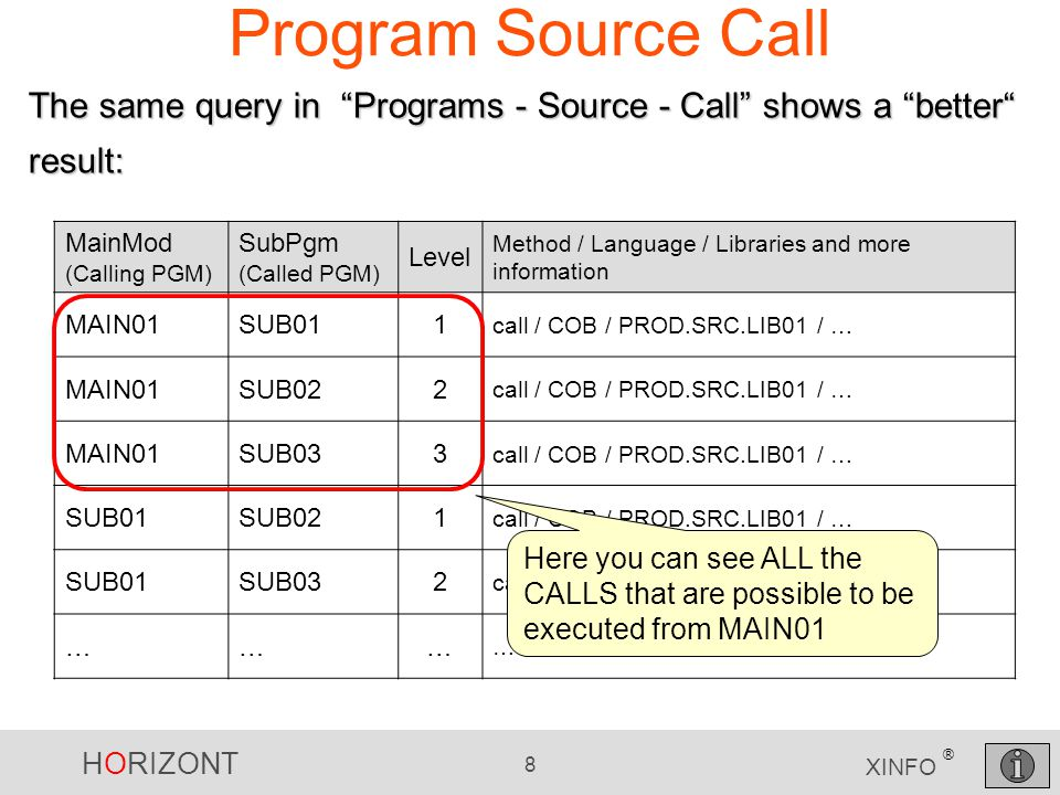 HORIZONT 8 XINFO ® Program Source Call MainMod (Calling PGM) SubPgm (Called PGM) Level Method / Language / Libraries and more information MAIN01SUB011 call / COB / PROD.SRC.LIB01 / … MAIN01SUB022 call / COB / PROD.SRC.LIB01 / … MAIN01SUB033 call / COB / PROD.SRC.LIB01 / … SUB01SUB021 call / COB / PROD.SRC.LIB01 / … SUB01SUB032 call / COB / PROD.SRC.LIB01 / … ……… … The same query in Programs - Source - Call shows a better result: Here you can see ALL the CALLS that are possible to be executed from MAIN01