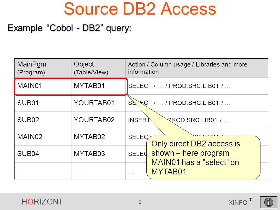 HORIZONT 9 XINFO ® Source DB2 Access MainPgm (Program) Object (Table/View) Action / Column usage / Libraries and more information MAIN01MYTAB01 SELECT / … / PROD.SRC.LIB01 / … SUB01YOURTAB01 SELECT / … / PROD.SRC.LIB01 / … SUB02YOURTAB02 INSERT / … / PROD.SRC.LIB01 / … MAIN02MYTAB02 SELECT / … / PROD.SRC.LIB01 / … SUB04MYTAB03 SELECT / … / PROD.SRC.LIB01 / … …… … Example Cobol - DB2 query: Only direct DB2 access is shown – here program MAIN01 has a select on MYTAB01