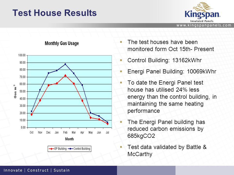 Test House Results The test houses have been monitored form Oct 15th- Present Control Building: 13162kWhr Energi Panel Building: 10069kWhr To date the Energi Panel test house has utilised 24% less energy than the control building, in maintaining the same heating performance The Energi Panel building has reduced carbon emissions by 685kgCO2 Test data validated by Battle & McCarthy