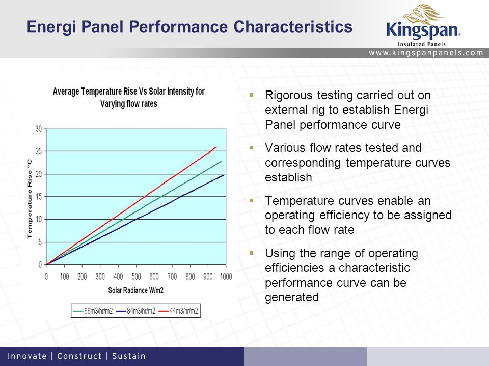 Energi Panel Performance Characteristics Rigorous testing carried out on external rig to establish Energi Panel performance curve Various flow rates tested and corresponding temperature curves establish Temperature curves enable an operating efficiency to be assigned to each flow rate Using the range of operating efficiencies a characteristic performance curve can be generated