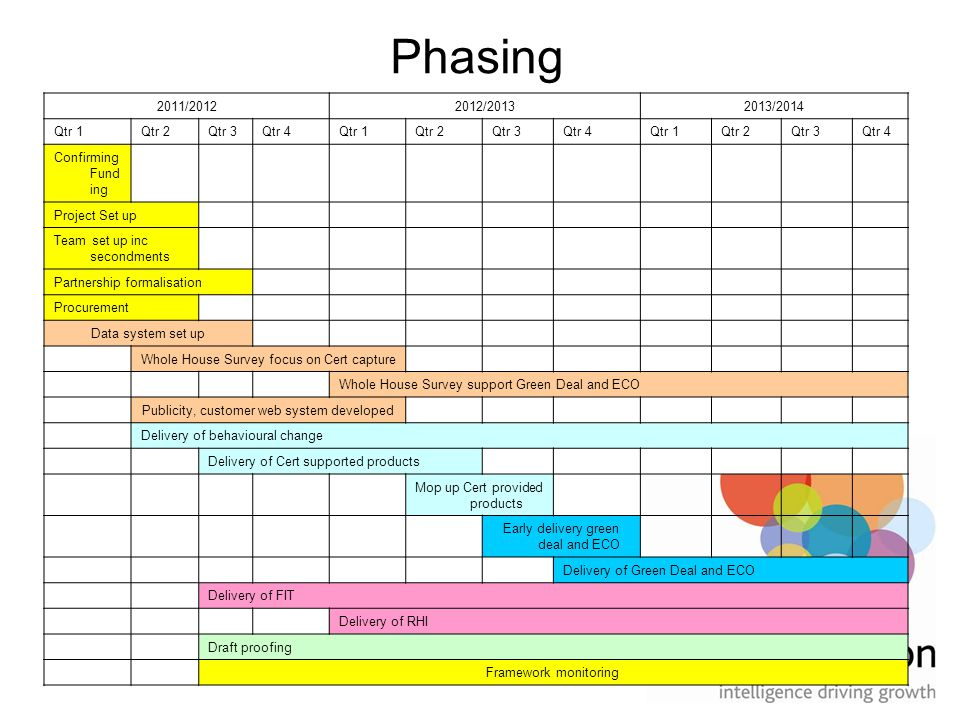 Phasing 2011/20122012/20132013/2014 Qtr 1Qtr 2Qtr 3Qtr 4Qtr 1Qtr 2Qtr 3Qtr 4Qtr 1Qtr 2Qtr 3Qtr 4 Confirming Fund ing Project Set up Team set up inc secondments Partnership formalisation Procurement Data system set up Whole House Survey focus on Cert capture Whole House Survey support Green Deal and ECO Publicity, customer web system developed Delivery of behavioural change Delivery of Cert supported products Mop up Cert provided products Early delivery green deal and ECO Delivery of Green Deal and ECO Delivery of FIT Delivery of RHI Draft proofing Framework monitoring