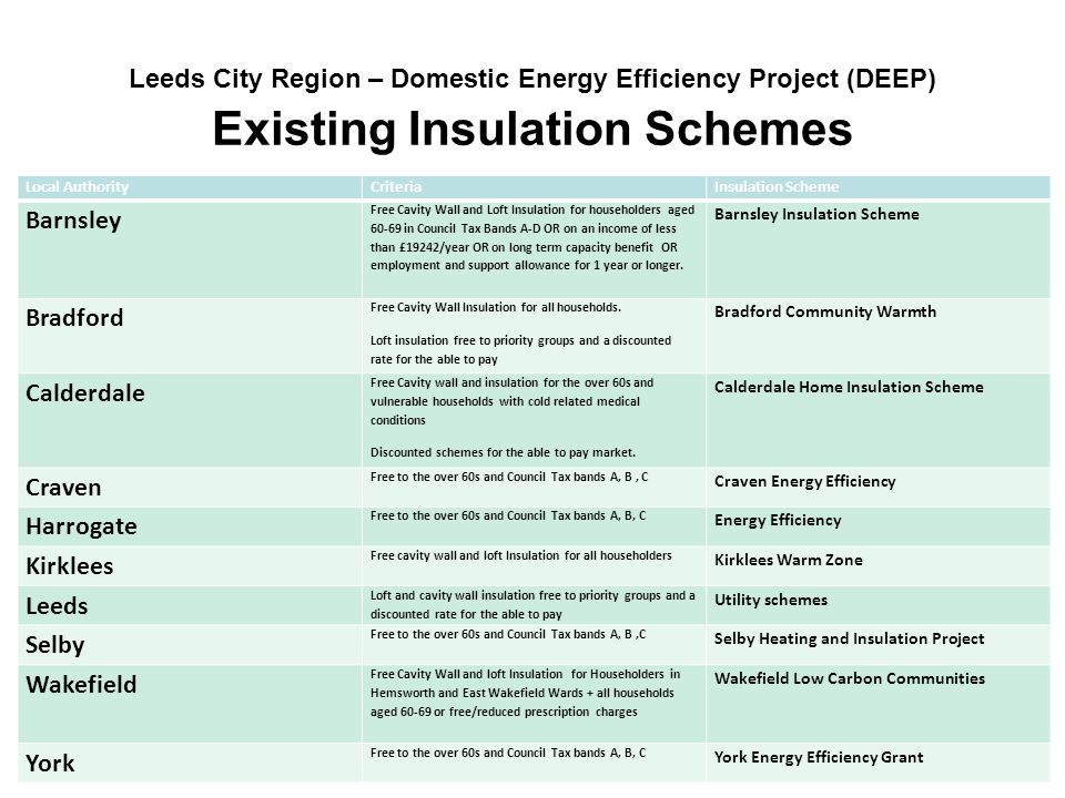 5 Leeds City Region – Domestic Energy Efficiency Project (DEEP) Existing Insulation Schemes Local AuthorityCriteriaInsulation Scheme Barnsley Free Cavity Wall and Loft Insulation for householders aged 60-69 in Council Tax Bands A-D OR on an income of less than £19242/year OR on long term capacity benefit OR employment and support allowance for 1 year or longer.