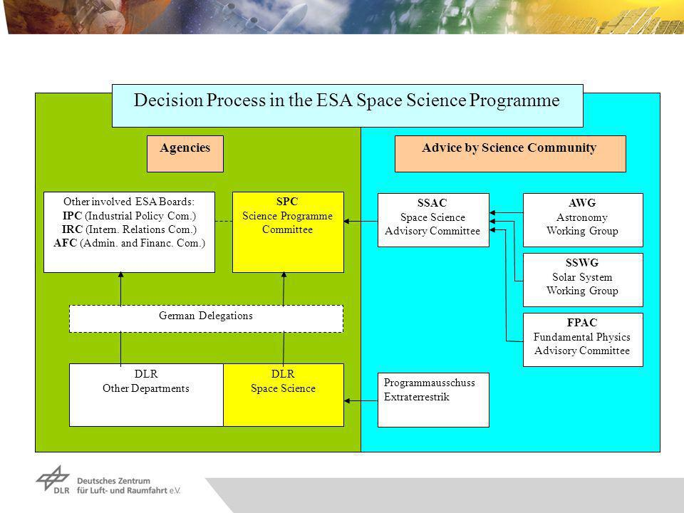Agencies SSAC Space Science Advisory Committee AWG Astronomy Working Group FPAC Fundamental Physics Advisory Committee DLR Space Science SPC Science Programme Committee Programmausschuss Extraterrestrik German Delegations SSWG Solar System Working Group Advice by Science Community Other involved ESA Boards: IPC (Industrial Policy Com.) IRC (Intern.