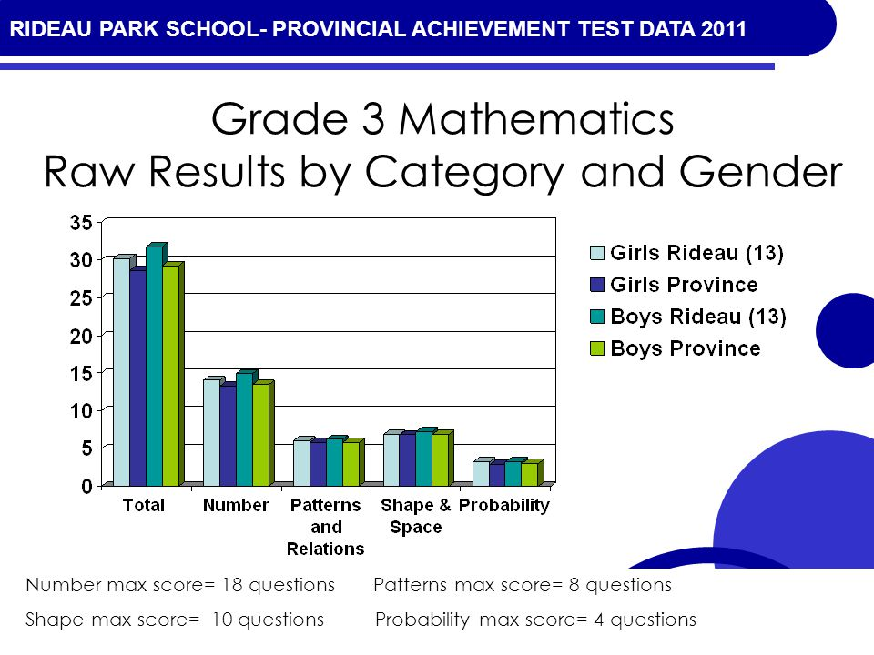 RIDEAU PARK SCHOOL- PROVINCIAL ACHIEVEMENT TEST DATA 2010 Grade 3 Mathematics Raw Results by Category and Gender Number max score= 18 questions Patterns max score= 8 questions Shape max score= 10 questionsProbability max score= 4 questions RIDEAU PARK SCHOOL- PROVINCIAL ACHIEVEMENT TEST DATA 2011