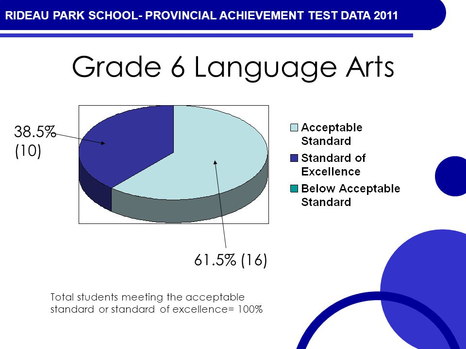 RIDEAU PARK SCHOOL- PROVINCIAL ACHIEVEMENT TEST DATA 2010 Grade 6 Language Arts 38.5% (10) 61.5% (16) Total students meeting the acceptable standard or standard of excellence= 100% RIDEAU PARK SCHOOL- PROVINCIAL ACHIEVEMENT TEST DATA 2011