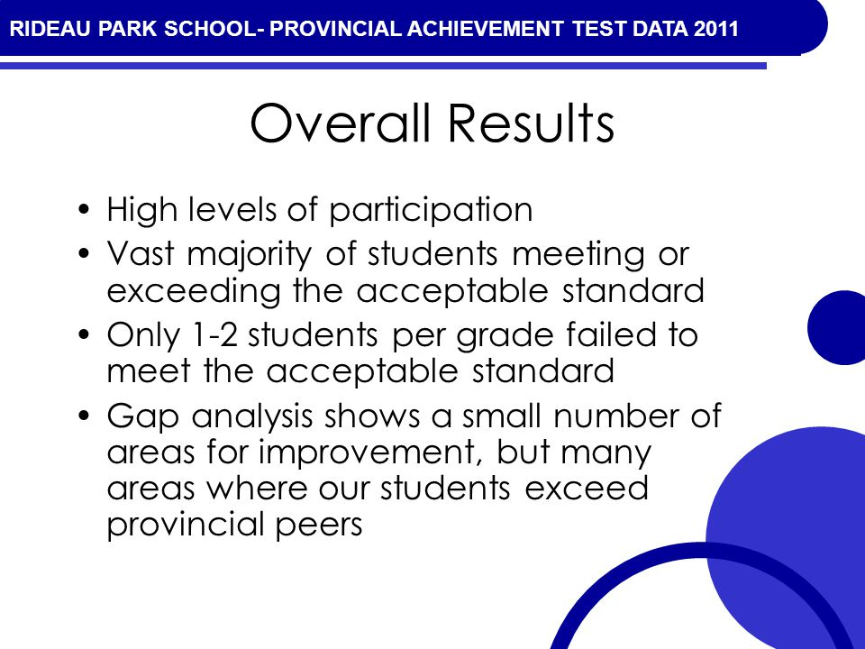 RIDEAU PARK SCHOOL- PROVINCIAL ACHIEVEMENT TEST DATA 2010 Overall Results High levels of participation Vast majority of students meeting or exceeding the acceptable standard Only 1-2 students per grade failed to meet the acceptable standard Gap analysis shows a small number of areas for improvement, but many areas where our students exceed provincial peers RIDEAU PARK SCHOOL- PROVINCIAL ACHIEVEMENT TEST DATA 2011