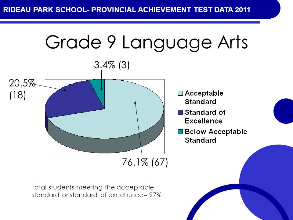 RIDEAU PARK SCHOOL- PROVINCIAL ACHIEVEMENT TEST DATA 2010 Grade 9 Language Arts 20.5% (18) 76.1% (67) Total students meeting the acceptable standard or standard of excellence= 97% 3.4% (3) RIDEAU PARK SCHOOL- PROVINCIAL ACHIEVEMENT TEST DATA 2011