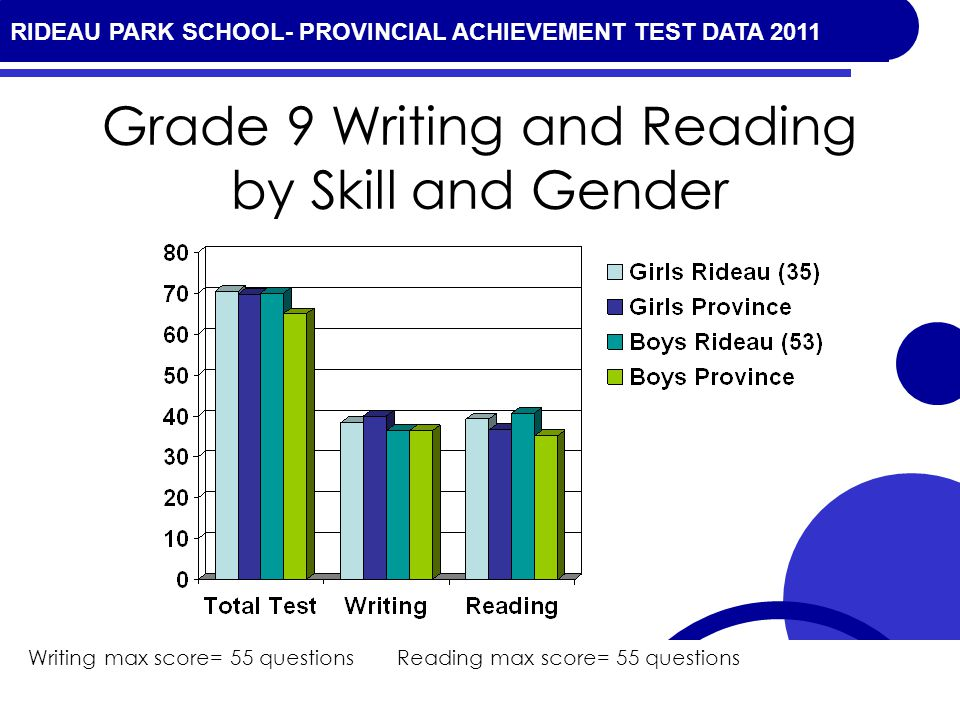 RIDEAU PARK SCHOOL- PROVINCIAL ACHIEVEMENT TEST DATA 2010 Grade 9 Writing and Reading by Skill and Gender Writing max score= 55 questions Reading max score= 55 questions RIDEAU PARK SCHOOL- PROVINCIAL ACHIEVEMENT TEST DATA 2011