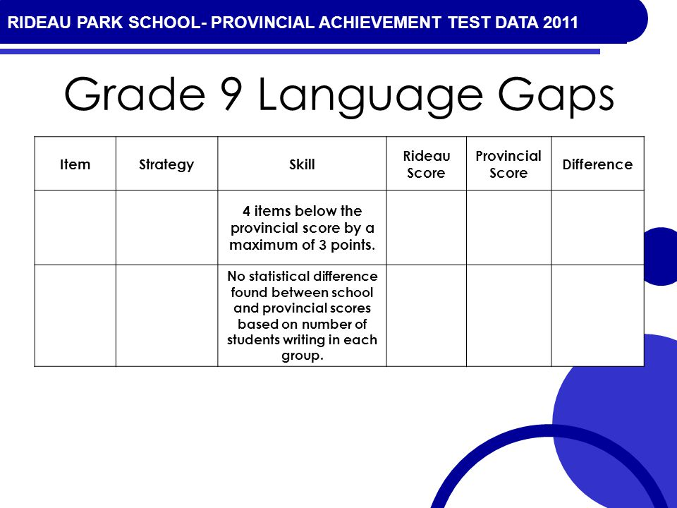 RIDEAU PARK SCHOOL- PROVINCIAL ACHIEVEMENT TEST DATA 2010 Grade 9 Language Gaps ItemStrategySkill Rideau Score Provincial Score Difference 4 items below the provincial score by a maximum of 3 points.