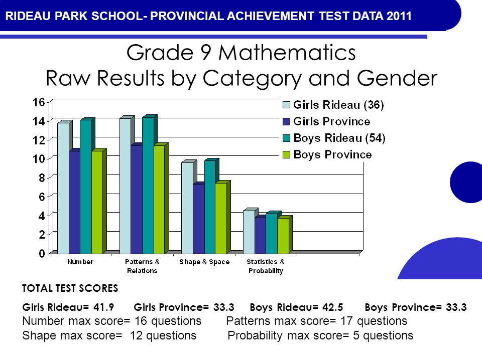 RIDEAU PARK SCHOOL- PROVINCIAL ACHIEVEMENT TEST DATA 2010 Grade 9 Mathematics Raw Results by Category and Gender TOTAL TEST SCORES Girls Rideau= 41.9 Girls Province= 33.3 Boys Rideau= 42.5 Boys Province= 33.3 Number max score= 16 questions Patterns max score= 17 questions Shape max score= 12 questions Probability max score= 5 questions RIDEAU PARK SCHOOL- PROVINCIAL ACHIEVEMENT TEST DATA 2011