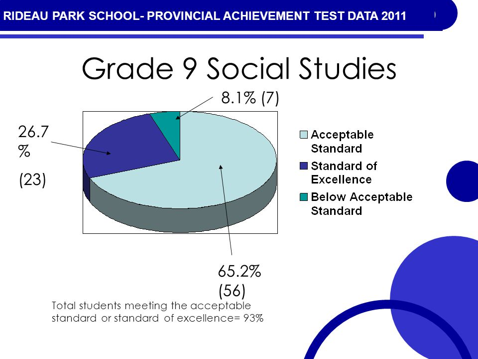 RIDEAU PARK SCHOOL- PROVINCIAL ACHIEVEMENT TEST DATA 2010 Grade 9 Social Studies 65.2% (56) 26.7 % (23) Total students meeting the acceptable standard or standard of excellence= 93% 8.1% (7) RIDEAU PARK SCHOOL- PROVINCIAL ACHIEVEMENT TEST DATA 2011