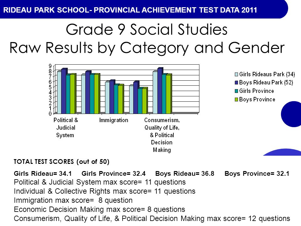 RIDEAU PARK SCHOOL- PROVINCIAL ACHIEVEMENT TEST DATA 2010 Grade 9 Social Studies Raw Results by Category and Gender TOTAL TEST SCORES (out of 50) Girls Rideau= 34.1 Girls Province= 32.4 Boys Rideau= 36.8Boys Province= 32.1 Political & Judicial System max score= 11 questions Individual & Collective Rights max score= 11 questions Immigration max score= 8 question Economic Decision Making max score= 8 questions Consumerism, Quality of Life, & Political Decision Making max score= 12 questions RIDEAU PARK SCHOOL- PROVINCIAL ACHIEVEMENT TEST DATA 2011