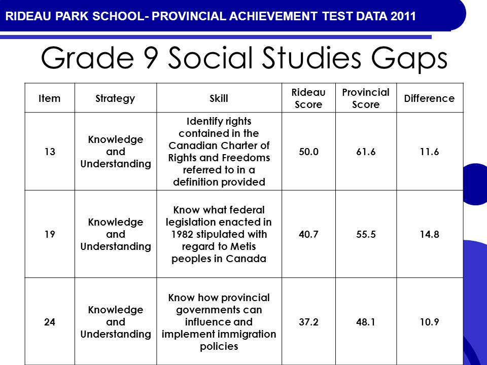 RIDEAU PARK SCHOOL- PROVINCIAL ACHIEVEMENT TEST DATA 2010 Grade 9 Social Studies Gaps ItemStrategySkill Rideau Score Provincial Score Difference 13 Knowledge and Understanding Identify rights contained in the Canadian Charter of Rights and Freedoms referred to in a definition provided 50.061.611.6 19 Knowledge and Understanding Know what federal legislation enacted in 1982 stipulated with regard to Metis peoples in Canada 40.755.514.8 24 Knowledge and Understanding Know how provincial governments can influence and implement immigration policies 37.248.110.9 RIDEAU PARK SCHOOL- PROVINCIAL ACHIEVEMENT TEST DATA 2011