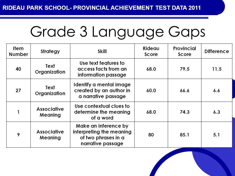 RIDEAU PARK SCHOOL- PROVINCIAL ACHIEVEMENT TEST DATA 2010 Grade 3 Language Gaps Item Number StrategySkill Rideau Score Provincial Score Difference 40 Text Organization Use text features to access facts from an information passage 68.079.511.5 27 Text Organization Identify a mental image created by an author in a narrative passage 60.066.66.6 1 Associative Meaning Use contextual clues to determine the meaning of a word 68.074.36.3 9 Associative Meaning Make an inference by interpreting the meaning of two phrases in a narrative passage 8085.15.1 RIDEAU PARK SCHOOL- PROVINCIAL ACHIEVEMENT TEST DATA 2011