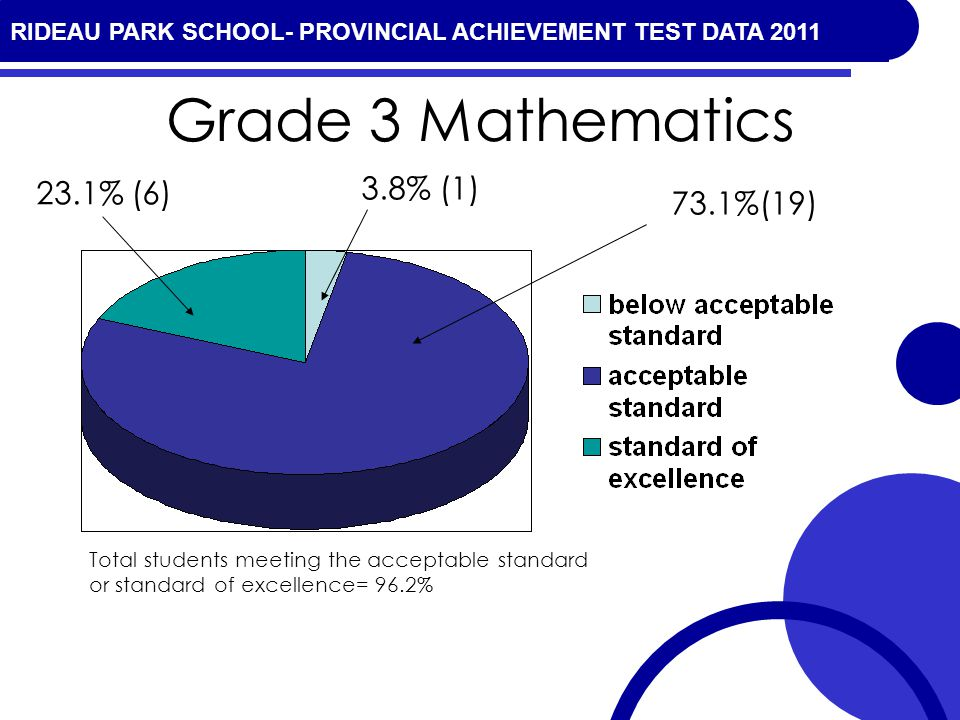 RIDEAU PARK SCHOOL- PROVINCIAL ACHIEVEMENT TEST DATA 2010 Grade 3 Mathematics 73.1%(19) 23.1% (6) 3.8% (1) Total students meeting the acceptable standard or standard of excellence= 96.2% RIDEAU PARK SCHOOL- PROVINCIAL ACHIEVEMENT TEST DATA 2011