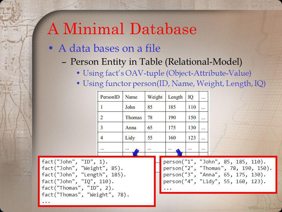 A Minimal Database A data bases on a file –Person Entity in Table (Relational-Model) Using facts OAV-tuple (Object-Attribute-Value) Using functor person(ID, Name, Weight, Length, IQ) fact( John , ID , 1).