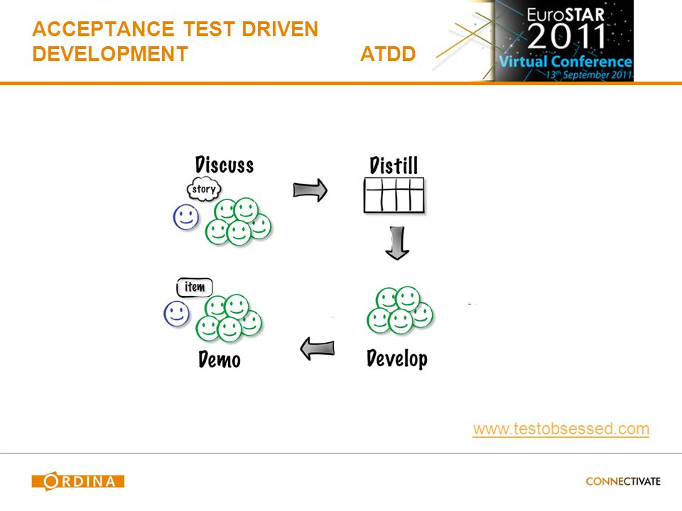 ACCEPTANCE TEST DRIVEN DEVELOPMENT Add test cases to requirements User stories Team Product owner + designer + developers + end user To mould the thinking about requirements Start of sprint ATDD