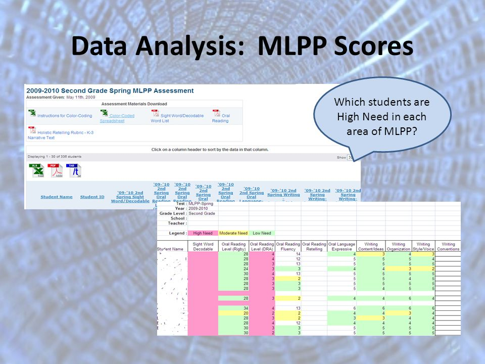 Data Analysis: MLPP Scores Which students are High Need in each area of MLPP