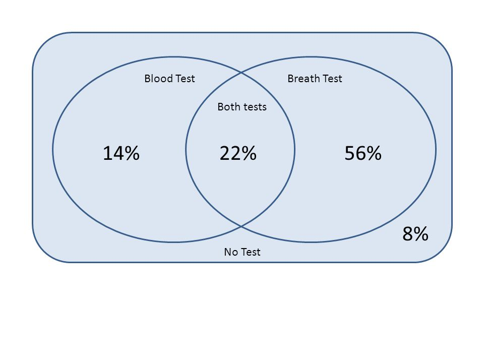 Blood TestBreath Test Both tests No Test 22%56%14% 8%
