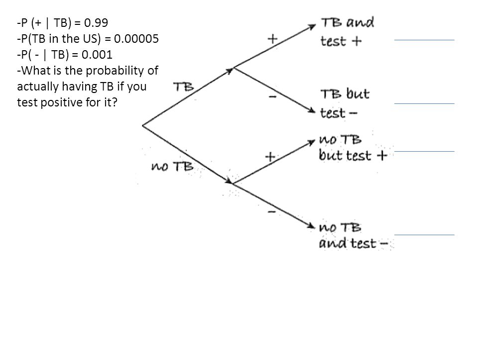-P (+ | TB) = 0.99 -P(TB in the US) = 0.00005 -P( - | TB) = 0.001 -What is the probability of actually having TB if you test positive for it