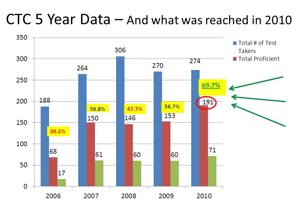 CTC 5 Year Data – And what was reached in 2010 36.2% 56.7%