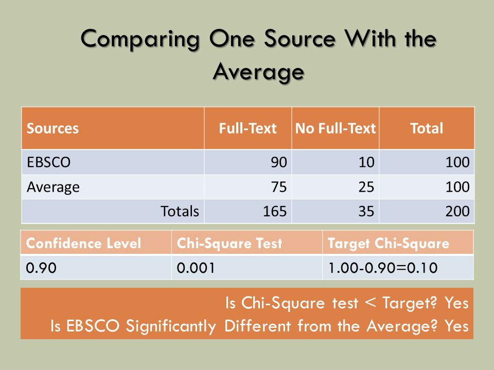 SourcesFull-TextNo Full-TextTotal EBSCO9010100 Average7525100 Totals16535200 Comparing One Source With the Average Confidence LevelChi-Square TestTarget Chi-Square 0.900.0011.00-0.90=0.10 Is Chi-Square test < Target.