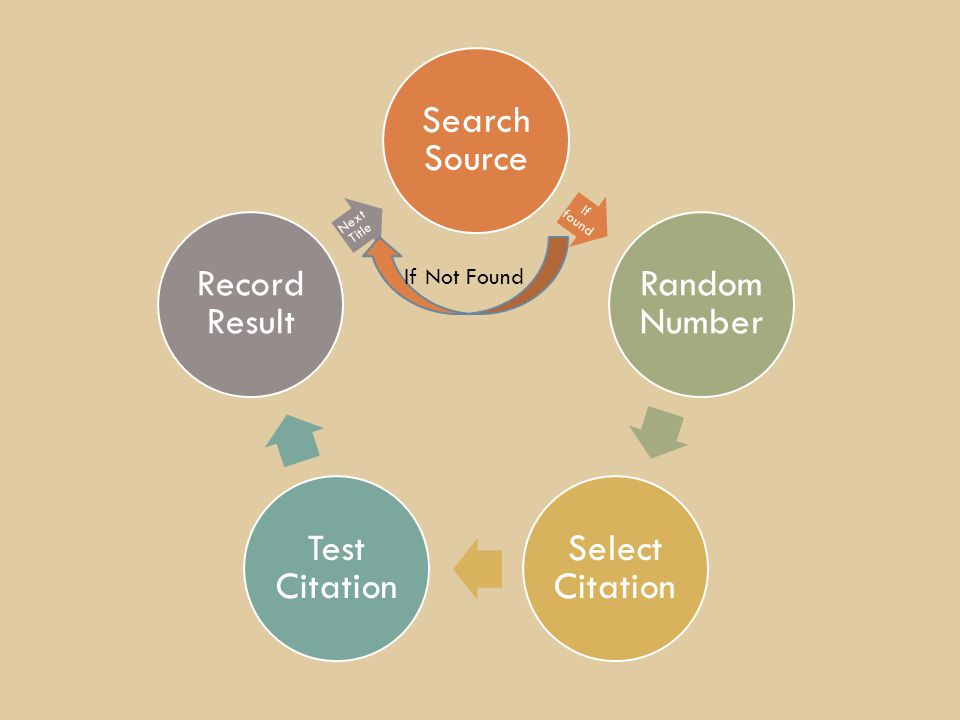Search Source If found Random Number Select Citation Test Citation Record Result Next Title If Not Found