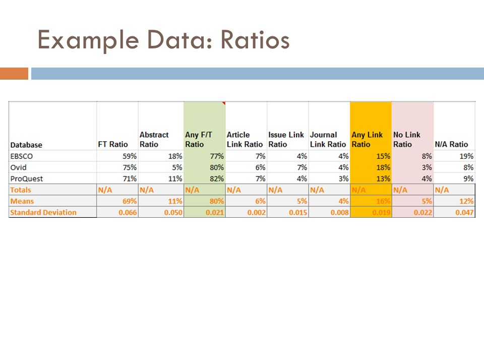 Example Data: Ratios