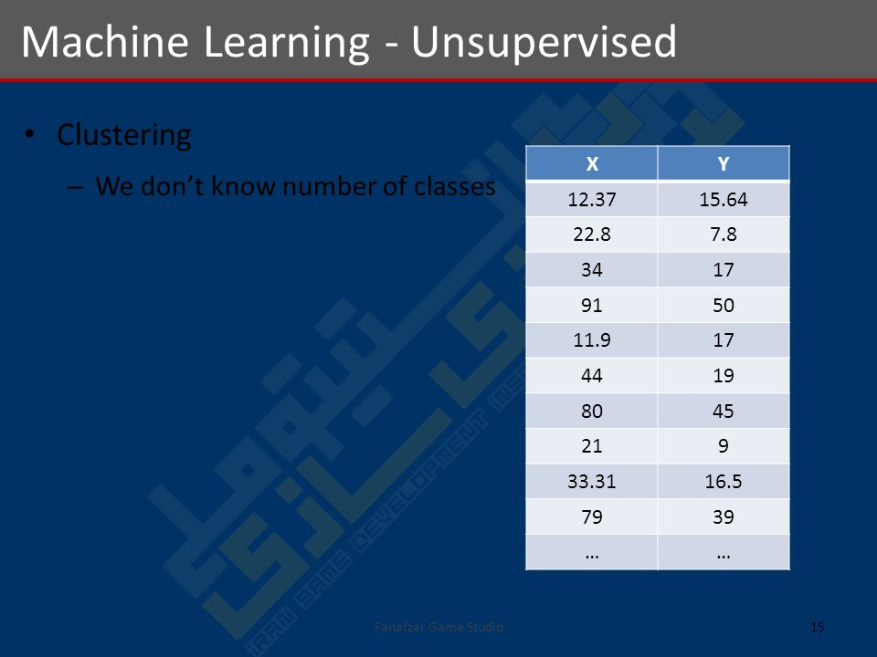 Clustering – We dont know number of classes Machine Learning - Unsupervised 15Fanafzar Game Studio XY 12.3715.64 22.87.8 3417 9150 11.917 4419 8045 219 33.3116.5 7939 ……