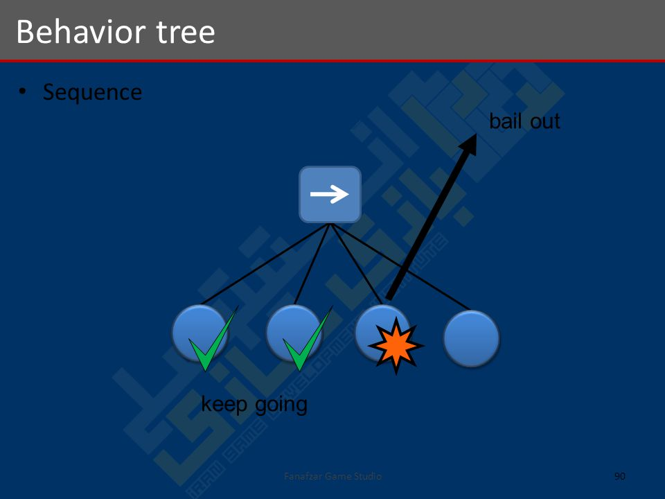 Sequence Behavior tree 90Fanafzar Game Studio keep going bail out