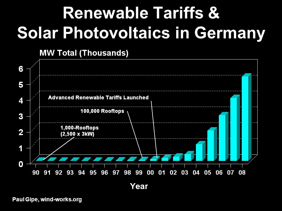 Renewable Tariffs & Solar Photovoltaics in Germany Paul Gipe, wind-works.org