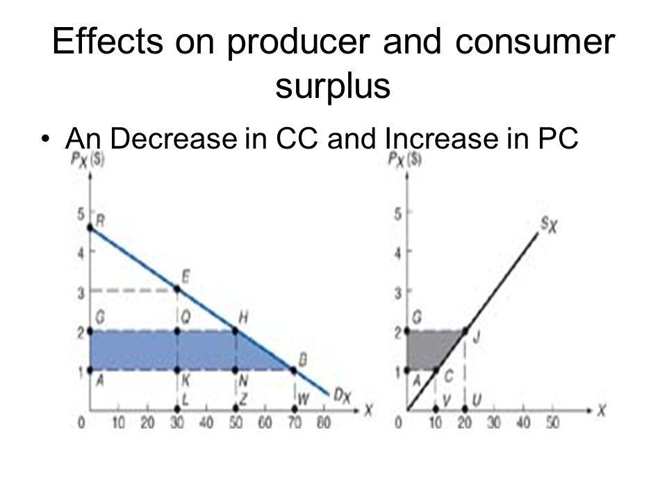 Effects on producer and consumer surplus An Decrease in CC and Increase in PC