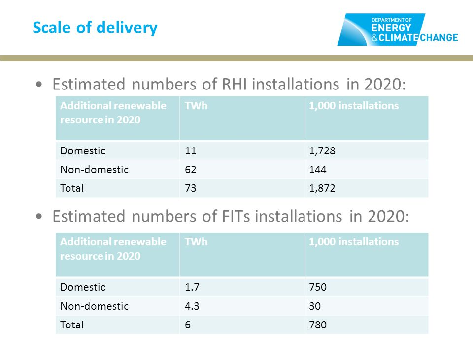 Scale of delivery Estimated numbers of RHI installations in 2020: Estimated numbers of FITs installations in 2020: Additional renewable resource in 2020 TWh1,000 installations Domestic111,728 Non-domestic62144 Total731,872 Additional renewable resource in 2020 TWh1,000 installations Domestic Non-domestic4.330 Total6780