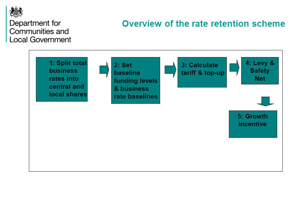 Overview of the rate retention scheme 3: Calculate tariff & top-up 1 : Split total business rates into central and local shares 4: Levy & Safety Net 2: Set baseline funding levels & business rate baselines 5: Growth incentive