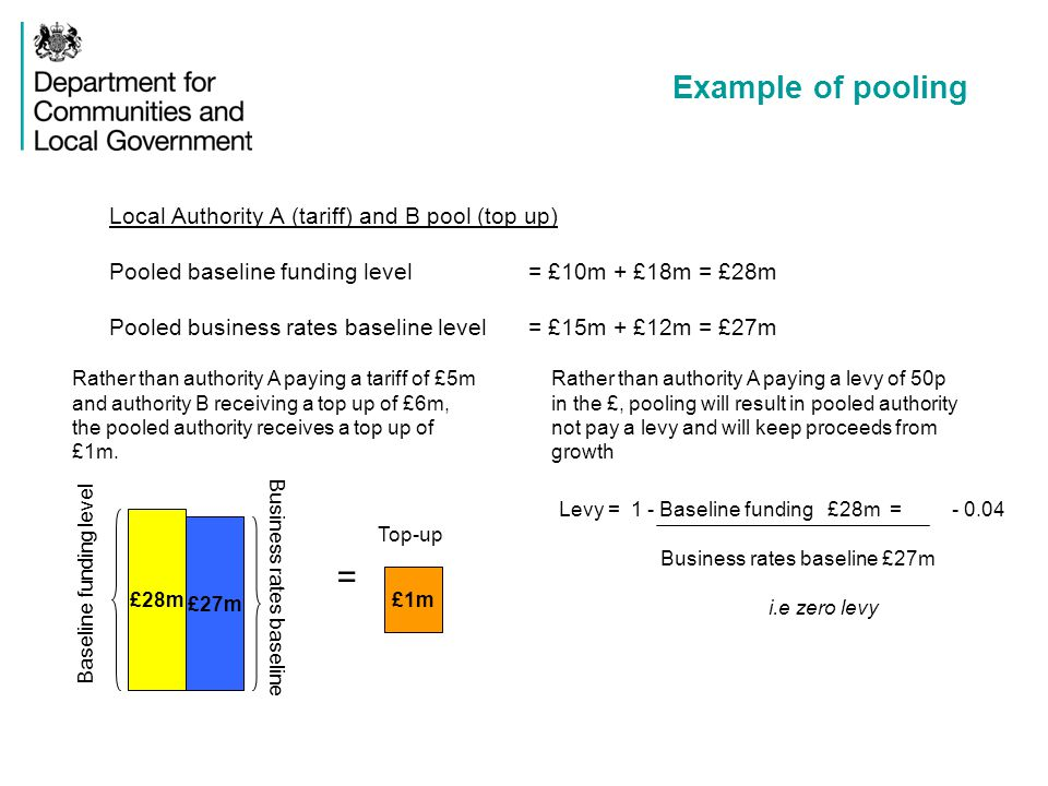 Example of pooling Local Authority A (tariff) and B pool (top up) Pooled baseline funding level = £10m + £18m = £28m Pooled business rates baseline level = £15m + £12m = £27m £28m £27m £1m Business rates baseline = Top-up Baseline funding level Levy = 1 - Baseline funding £28m = - 0.04 Business rates baseline £27m i.e zero levy Rather than authority A paying a tariff of £5m and authority B receiving a top up of £6m, the pooled authority receives a top up of £1m.