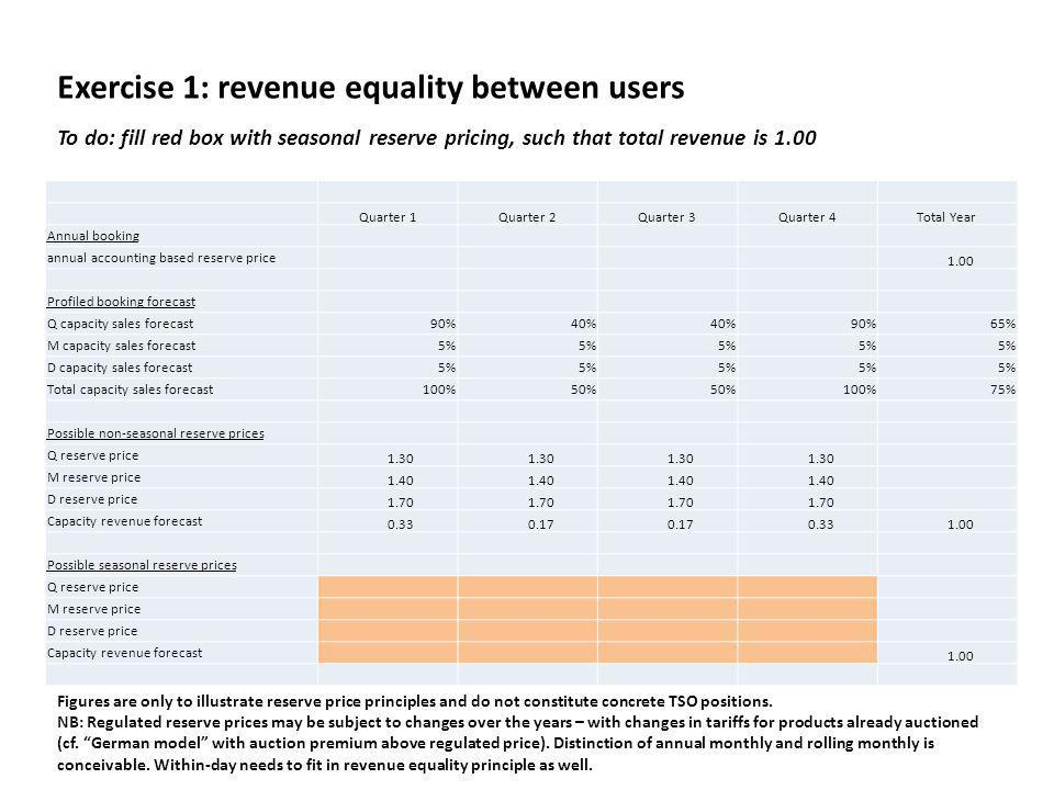 Exercise 1: revenue equality between users Quarter 1Quarter 2Quarter 3Quarter 4Total Year Annual booking annual accounting based reserve price 1.00 Profiled booking forecast Q capacity sales forecast90%40% 90%65% M capacity sales forecast5% D capacity sales forecast5% Total capacity sales forecast100%50% 100%75% Possible non-seasonal reserve prices Q reserve price 1.30 M reserve price 1.40 D reserve price 1.70 Capacity revenue forecast 0.33 0.17 0.33 1.00 Possible seasonal reserve prices Q reserve price M reserve price D reserve price Capacity revenue forecast 1.00 To do: fill red box with seasonal reserve pricing, such that total revenue is 1.00 Figures are only to illustrate reserve price principles and do not constitute concrete TSO positions.