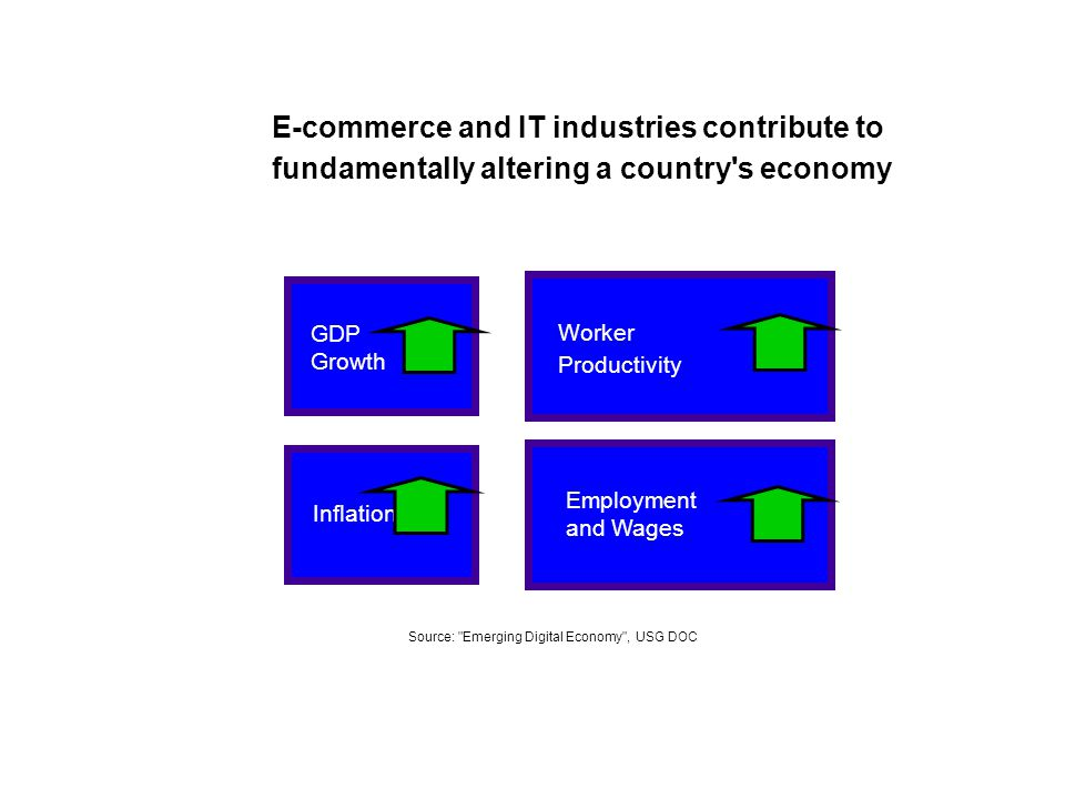 E-commerce and IT industries contribute to fundamentally altering a country s economy Employment and Wages GDP Growth Worker Productivity Inflation Source: Emerging Digital Economy , USG DOC