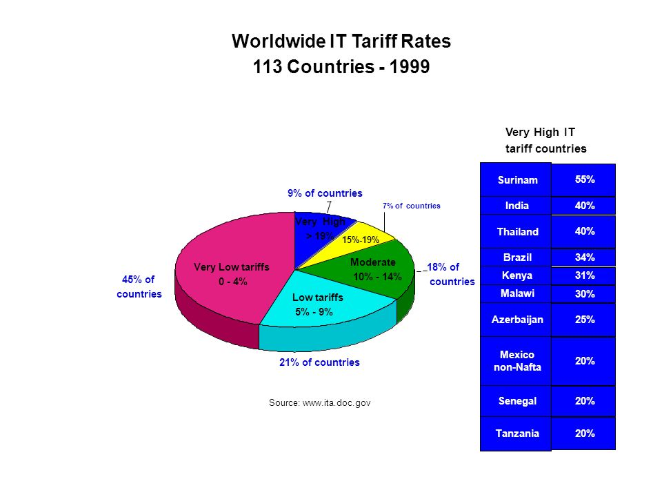 Very High > 19% 9% of countries Moderate 10% - 14% 18% of countries Low tariffs 5% - 9% 21% of countries Very Low tariffs 0 - 4% 45% of countries Worldwide IT Tariff Rates 113 Countries - 1999 Source: www.ita.doc.gov Surinam 55% India 40% Thailand 40% Brazil 34% Kenya 31% Malawi 30% Azerbaijan 25% Mexico non-Nafta 20% Senegal 20% Tanzania 20% Very High IT tariff countries 7% of countries 15%-19%