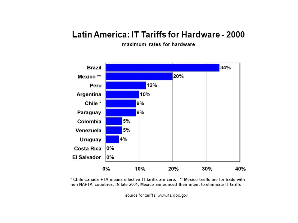 Latin America: IT Tariffs for Hardware - 2000 maximum rates for hardware * Chile-Canada FTA means effective IT tariffs are zero.