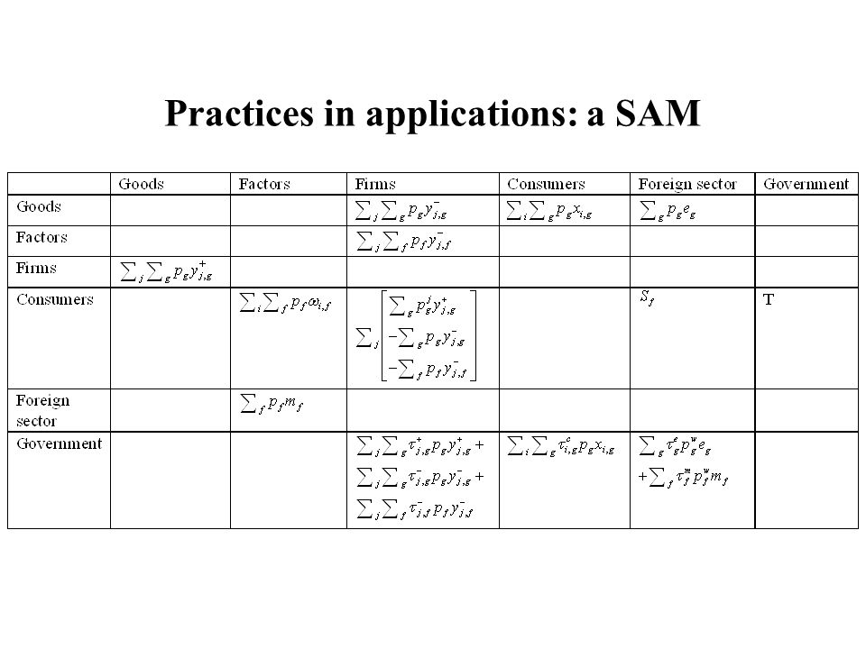 Practices in applications: a SAM